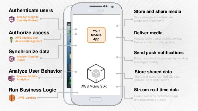 Build Your Mobile App Faster with AWS Mobile Services