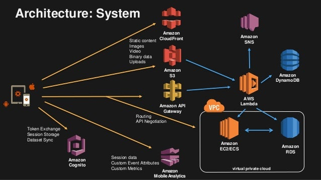 Deep-Dive: Building Mobile Web Applications with AWS Mobile SDK