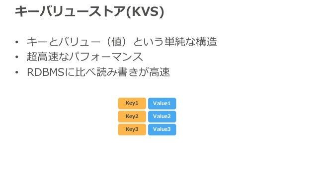 キーバリューストア(KVS) • キーとバリュー(値)という単純な構造 • 超⾼速なパフォーマンス • RDBMSに⽐べ読み書きが⾼速 Key1 Value1 Key2 Value2 Key3 Value3