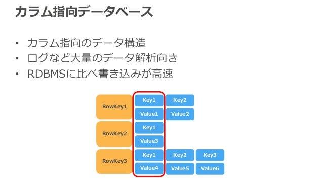 カラム指向データベース • カラム指向のデータ構造 • ログなど⼤量のデータ解析向き • RDBMSに⽐べ書き込みが⾼速 RowKey1 Key1 Value1 RowKey2 Key1 Key2 Value2 Value3 RowKey3 K...