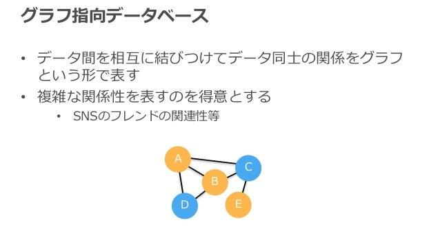 グラフ指向データベース • データ間を相互に結びつけてデータ同⼠の関係をグラフ という形で表す • 複雑な関係性を表すのを得意とする • SNSのフレンドの関連性等 A B C D E