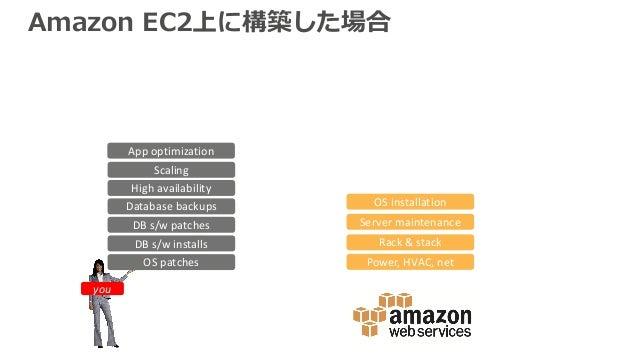 Amazon EC2上に構築した場合 Power,HVAC,net Rack&stack Servermaintenance OSpatches DBs/wpatches Databasebackups Scaling Hig...