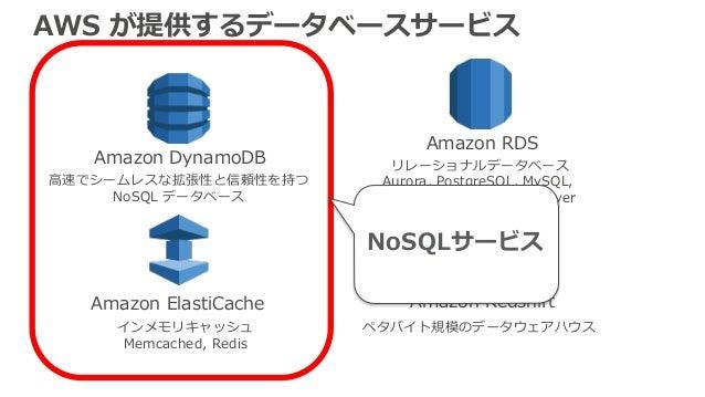 AWS が提供するデータベースサービス Amazon RDS Amazon DynamoDB Amazon ElastiCache Amazon Redshift リレーショナルデータベース Aurora, PostgreSQL, MySQL,...