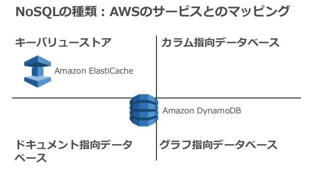 NoSQLの種類:AWSのサービスとのマッピング キーバリューストア カラム指向データベース ドキュメント指向データ ベース グラフ指向データベース Amazon DynamoDB Amazon ElastiCache