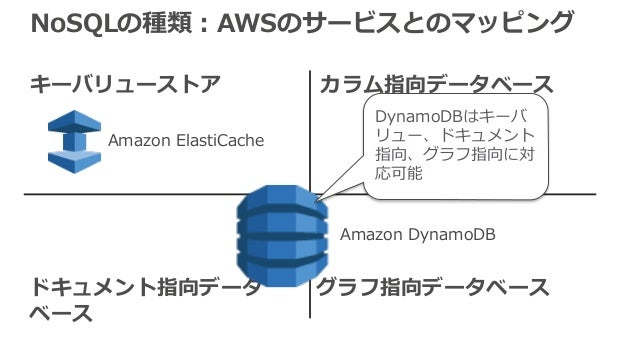 NoSQLの種類:AWSのサービスとのマッピング キーバリューストア カラム指向データベース ドキュメント指向データ ベース グラフ指向データベース Amazon DynamoDB Amazon ElastiCache DynamoDBはキーバ...