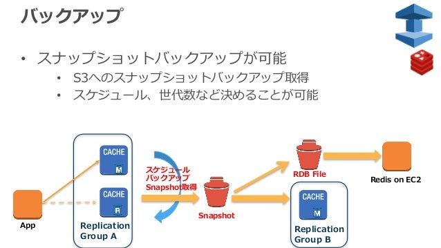 バックアップ • スナップショットバックアップが可能 • S3へのスナップショットバックアップ取得 • スケジュール、世代数など決めることが可能 スケジュール バックアップ Snapshot取得 Replication Group A Snap...