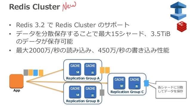 Redis Cluster • Redis 3.2 で Redis Cluster のサポート • データを分散保存することで最⼤15シャード、3.5TiB のデータが保存可能 • 最⼤2000万/秒の読み込み、450万/秒の書き込み性能 Re...