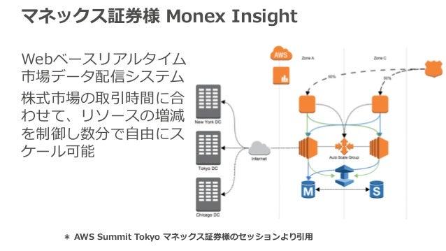 マネックス証券様 Monex Insight Webベースリアルタイム 市場データ配信システム 株式市場の取引時間に合 わせて、リソースの増減 を制御し数分で⾃由にス ケール可能 * AWS Summit Tokyo マネックス証券様のセッショ...