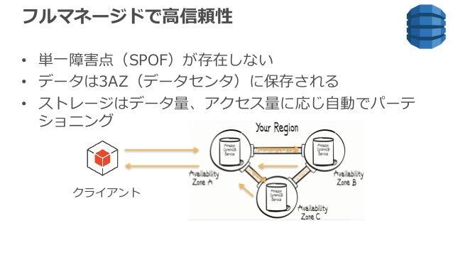 フルマネージドで⾼信頼性 • 単⼀障害点(SPOF)が存在しない • データは3AZ(データセンタ)に保存される • ストレージはデータ量、アクセス量に応じ⾃動でパーテ ショニング クライアント