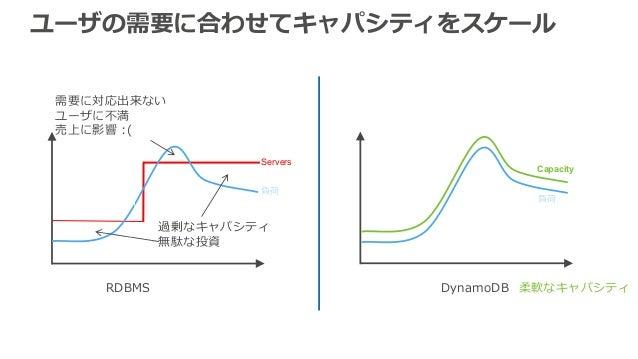 RDBMS: DynamoDB: 柔軟なキャパシティ Servers 負荷 Capacity 過剰なキャパシティ 無駄な投資 負荷 需要に対応出来ない ユーザに不満 売上に影響 :( ユーザの需要に合わせてキャパシティをスケール
