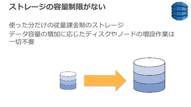 ストレージの容量制限がない 使った分だけの従量課⾦制のストレージ データ容量の増加に応じたディスクやノードの増設作業は ⼀切不要