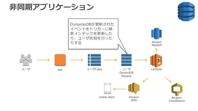 ⾮同期アプリケーション Amazon Redshift Lambdaユーザ ユーザTableapp ユーザ DynamoDB Streams Amazon SNS mobile client Amazon CloudSearch DynamoD...