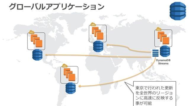 グローバルアプリケーション DynamoDB Streams 東京で⾏われた更新 を全世界のリージョ ンに⾼速に反映する 事が可能