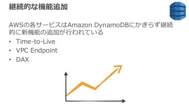 継続的な機能追加 AWSの各サービスはAmazon DynamoDBにかぎらず継続 的に新機能の追加が⾏われている • Time-to-Live • VPC Endpoint • DAX