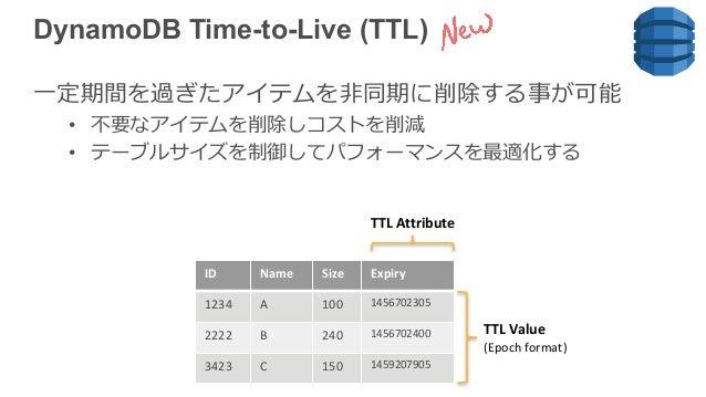 DynamoDB Time-to-Live (TTL) ⼀定期間を過ぎたアイテムを⾮同期に削除する事が可能 • 不要なアイテムを削除しコストを削減 • テーブルサイズを制御してパフォーマンスを最適化する ID Name Size Expiry ...