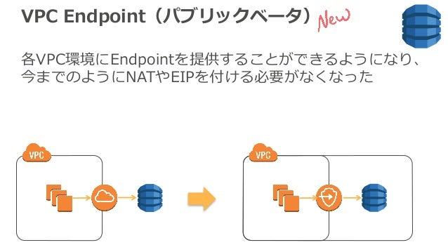 VPC Endpoint(パブリックベータ) 各VPC環境にEndpointを提供することができるようになり、 今までのようにNATやEIPを付ける必要がなくなった