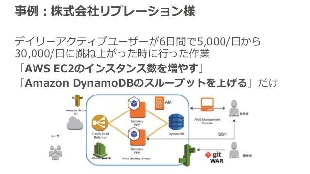 事例:株式会社リプレーション様 デイリーアクティブユーザーが6⽇間で5,000/⽇から 30,000/⽇に跳ね上がった時に⾏った作業 「AWS EC2のインスタンス数を増やす」 「Amazon DynamoDBのスループットを上げる」だけ