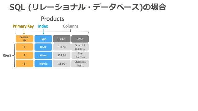 SQL (リレーショナル・データベース)の場合 Price Desc. $11.50 $8.99 Chaplin's first… Columns Rows PrimaryKey Index $14.95 Oneof2 major...