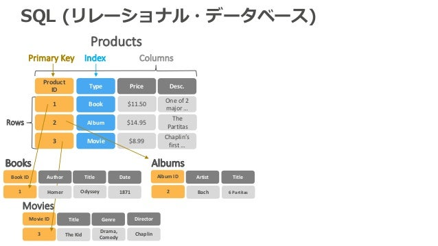 SQL (リレーショナル・データベース) Products Price Desc. $11.50 $8.99 Chaplin's first… Columns Rows PrimaryKey Index $14.95 Oneof2 ...