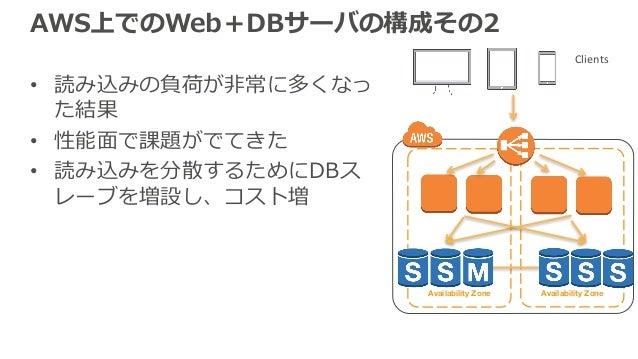Availability Zone Availability Zone AWS上でのWeb+DBサーバの構成その2 • 読み込みの負荷が⾮常に多くなっ た結果 • 性能⾯で課題がでてきた • 読み込みを分散するためにDBス レーブを増設し、コス...