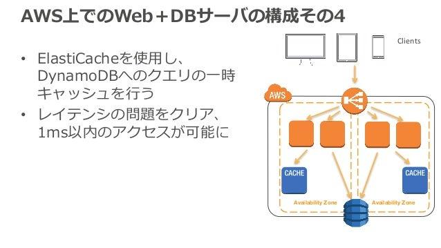 Availability Zone Availability Zone AWS上でのWeb+DBサーバの構成その4 • ElastiCacheを使⽤し、 DynamoDBへのクエリの⼀時 キャッシュを⾏う • レイテンシの問題をクリア、 1ms...