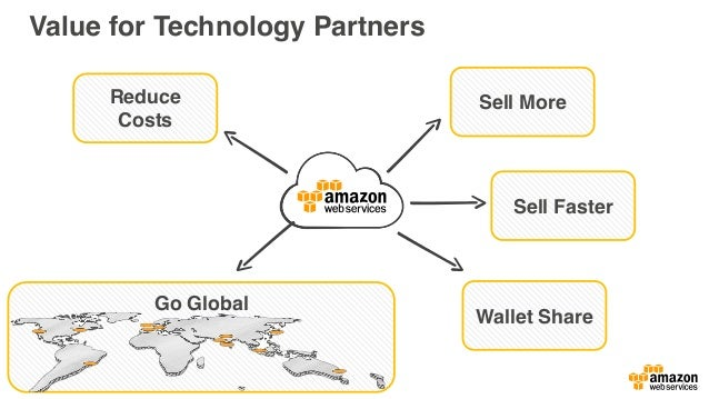 Partner Engagement Cycle Develop AMIs, Architecting for HA, Security, Performance License Portability, Utility Pricing, Sa...