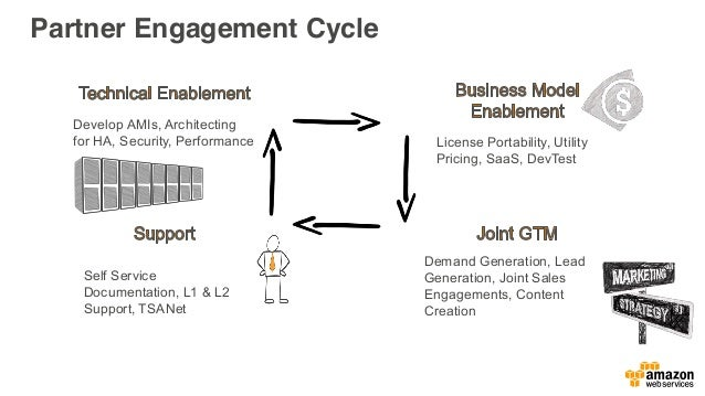 Utility No long-term commitments. License is included in the metered AWS offering (i.e. Hourly on EC2). Scales based on us...