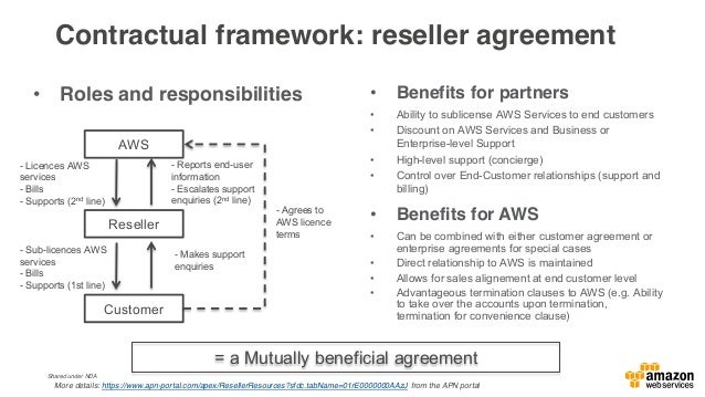 Check list for partners ready to help customers make the most of the cloud opportunity • Propose and maintain packaged sol...