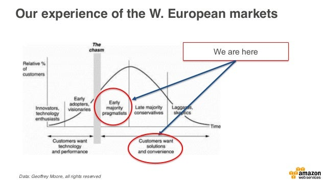 Our experience of the W. European markets We are here Data: Geoffrey Moore, all rights reserved