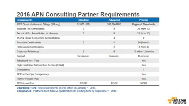 APN Benefits Standard Tier Premier Advanced Standard Registered Program Benefits Marketing Support: Use of APN Logo & Comp...