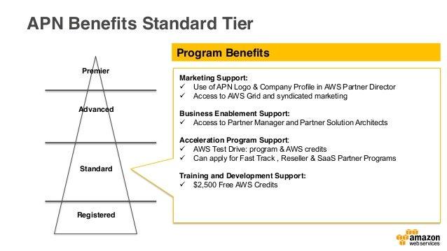 APN Partner Acceleration Programs AWS Partner Journey + APN Standard: Offering Dev & POC free usage Acceleration Programs ...
