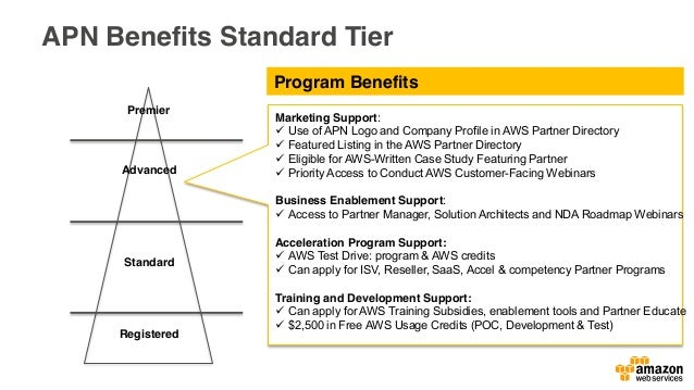 Phase 1 – Enablement Training Discounts Development/Sandbox and Support Credits Lab Tokens Technical Certification Exam Vo...
