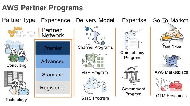 http://aws.amazon.com/partners/competencies • Differentiates APN Partners to AWS Customers • Validated based on: • Custome...