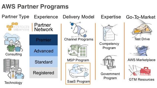 Agenda APN: Introduction to AWS Partner Programs • Tiers & Benefits • Programs • Upgrading • Training • Partner Highlight:...