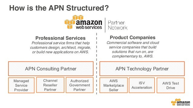 How is the APN Structured? ISV Acceleration Professional Services Professional service firms that help customers design, a...
