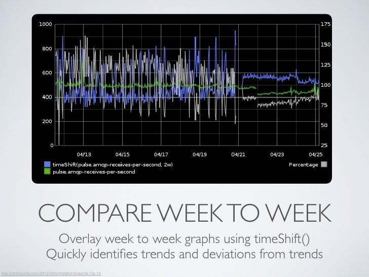 COMPARE WEEK TO WEEK                          Overlay week to week graphs using timeShift()                         Quickl...