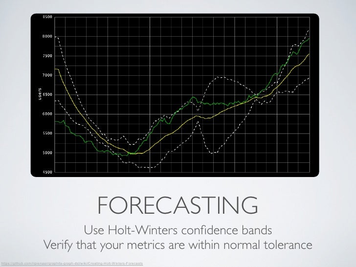 FORECASTING                                 Use Holt-Winters confidence bands                        Verify that your metri...