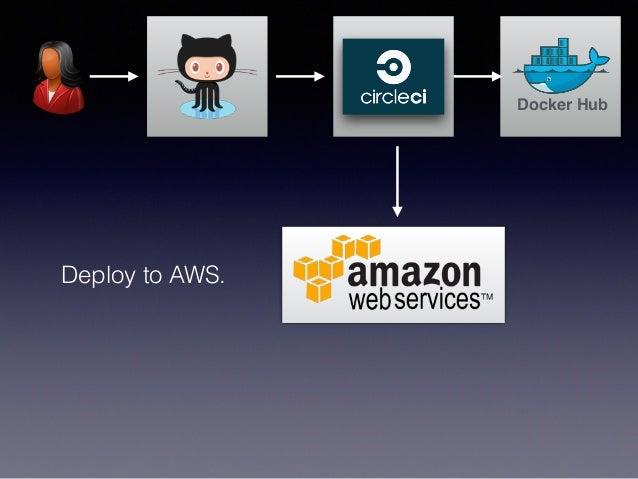 Play Framework Docker Circleci Aws Ec2 Container