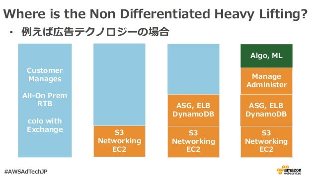 Where is the Non Differentiated Heavy Lifting? Customer Manages All-On Prem RTB colo with Exchange S3 Networking EC2 S3 Ne...