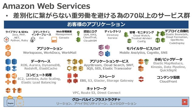 Amazon Web Services • 差別化に繋がらない重労働を避ける為の70以上のサービス群 モバイルサービス/IoT Mobile Analytics, Cognito, SNS お客様のアプリケーション コンテンツ配信 CloudF...