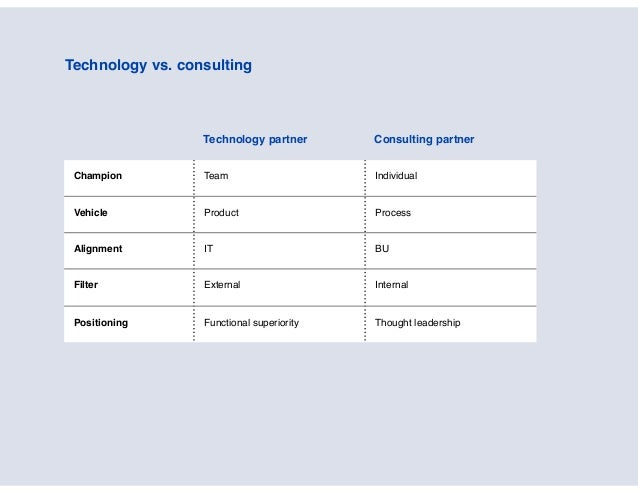 Technology vs. consulting Technology partner Consulting partner Champion Team Individual Vehicle Product Process Alignment...