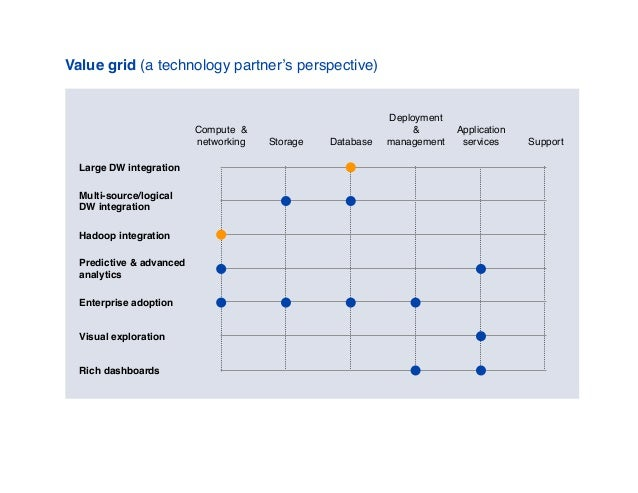 Value grid (a technology partner's perspective) Compute & networking Storage Database Deployment & management Application ...