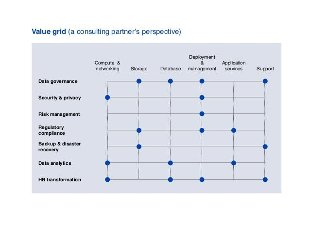 Value grid (a consulting partner's perspective) Compute & networking Storage Database Deployment & management Application ...
