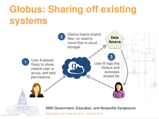 globus simulation report Sites, currently contains upwards of 100 tb of simulation data  globus toolkit  and a variety of other technologies, esg is devel-  assessment report (far.