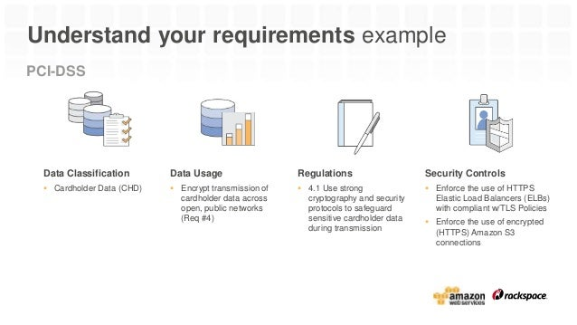Rackspace: Best Practices for Security Compliance on AWS