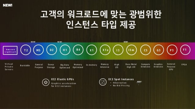 m u r Burstable T 2 Big Data Optimized H 1 Memory Optimized R 4 In-memory X 1 High I/O I 3 Compute Intensive C 5 Graphics ...