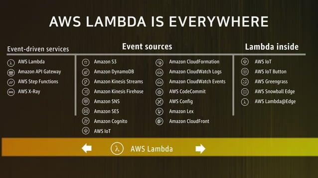 5JF 5A685 F 9I9EKJ 9E9 AWS Lambda Amazon S3 Amazon CloudFormation AWS IoT Amazon API Gateway Amazon DynamoDB Amazon CloudW...
