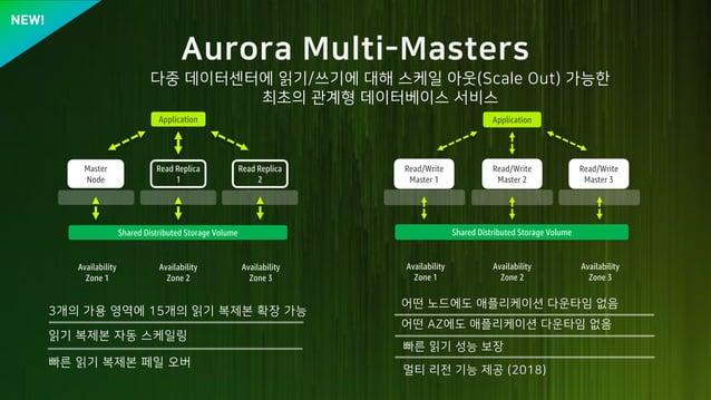5 Z M A W U AM - k / k Application Read Replica 1 Master Node Read Replica 2 Shared Distributed Storage Volume Availabilit...