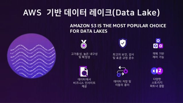 5JF z 8M M MV % n r k k y~ AMAZON S3 IS THE MOST POPULAR CHOICE FOR DATA LAKES