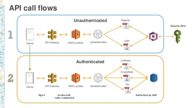 Securing Serverless Workloads with Cognito and API Gateway Part I - A…